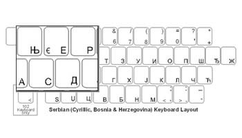Serbian Language Keyboard Labels